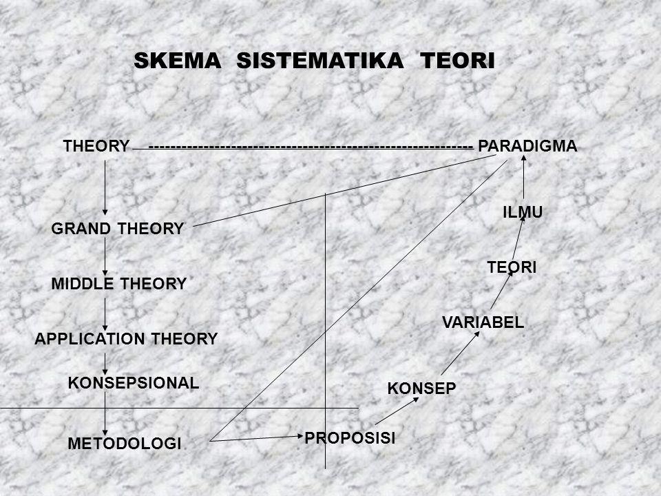 SKEMA SISTEMATIKA TEORI THEORY ----------------------------------------------------------- PARADIGMA GRAND THEORY MIDDLE THEORY APPLICATION THEORY KONSEPSIONAL METODOLOGI PROPOSISI KONSEP VARIABEL TEORI ILMU
