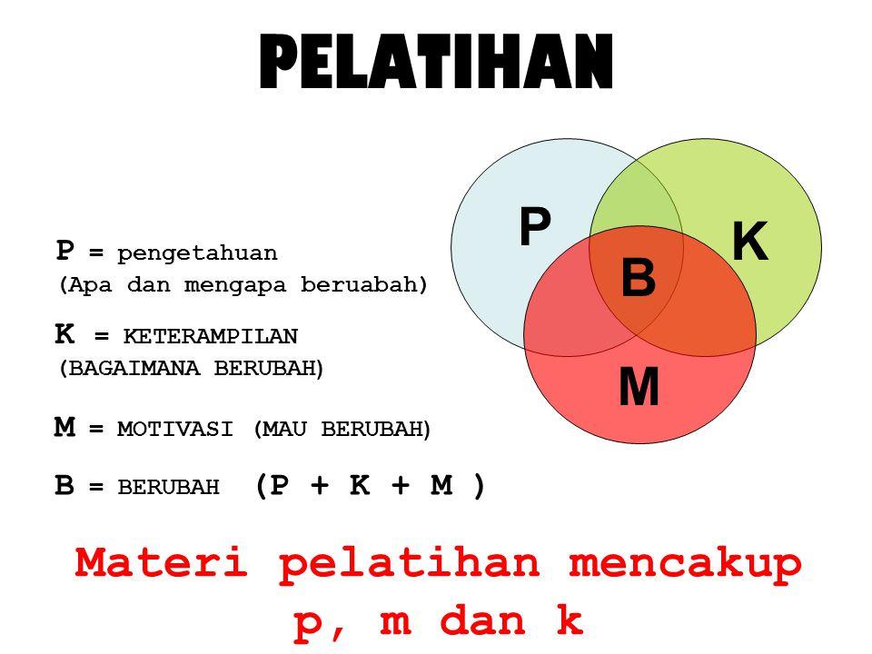 PELATIHAN P P = pengetahuan (Apa dan mengapa beruabah) K M K = KETERAMPILAN (BAGAIMANA BERUBAH ) M = MOTIVASI (MAU BERUBAH ) B B = BERUBAH (P + K + M