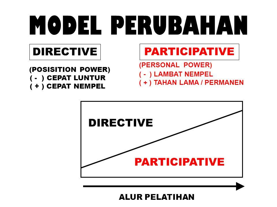 MODEL PERUBAHAN PARTICIPATIVE DIRECTIVE (POSISITION POWER) (PERSONAL POWER) ( - ) CEPAT LUNTUR ( + ) CEPAT NEMPEL ( - ) LAMBAT NEMPEL ( + ) TAHAN LAMA