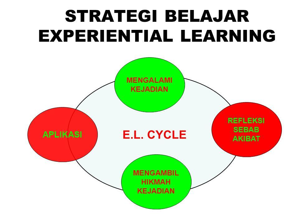 STRATEGI BELAJAR EXPERIENTIAL LEARNING E.L. CYCLE MENGALAMI KEJADIAN REFLEKSI SEBAB AKIBAT MENGAMBIL HIKMAH KEJADIAN APLIKASI