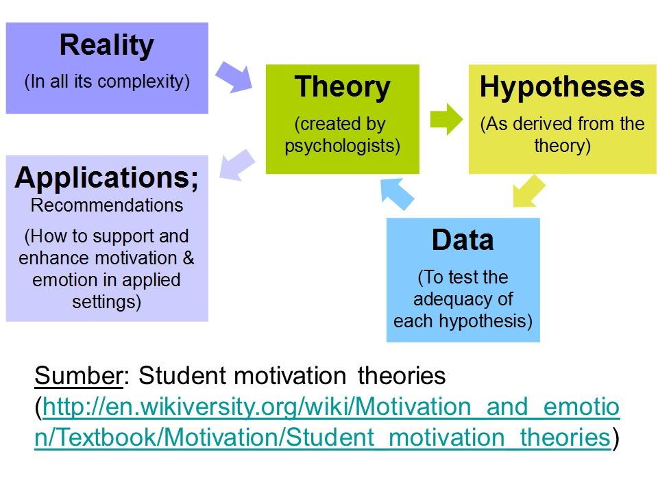 Sumber: Student motivation theories (http://en.wikiversity.org/wiki/Motivation_and_emotio n/Textbook/Motivation/Student_motivation_theories)http://en.wikiversity.org/wiki/Motivation_and_emotio n/Textbook/Motivation/Student_motivation_theories