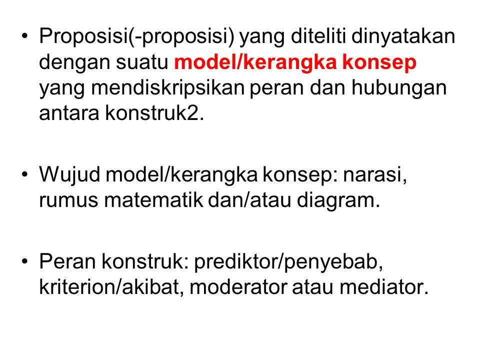 Proposisi(-proposisi) yang diteliti dinyatakan dengan suatu model/kerangka konsep yang mendiskripsikan peran dan hubungan antara konstruk2. Wujud mode