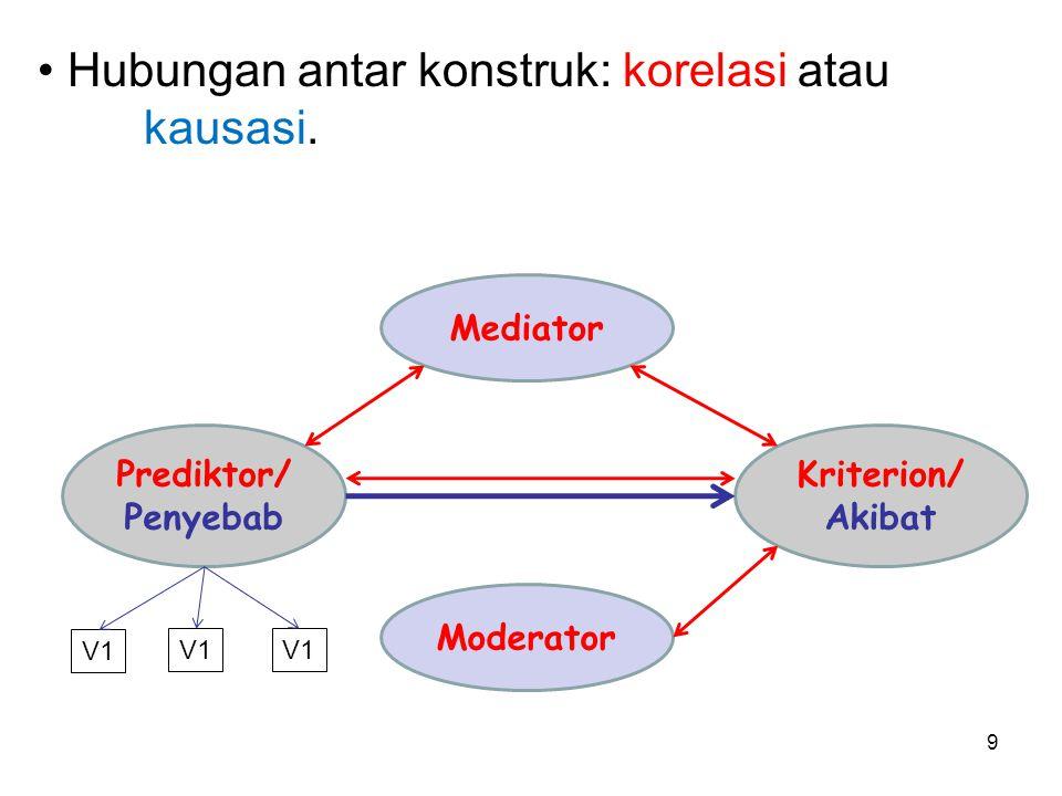 9 Moderator Prediktor/ Penyebab Kriterion/ Akibat Mediator Hubungan antar konstruk: korelasi atau kausasi. V1