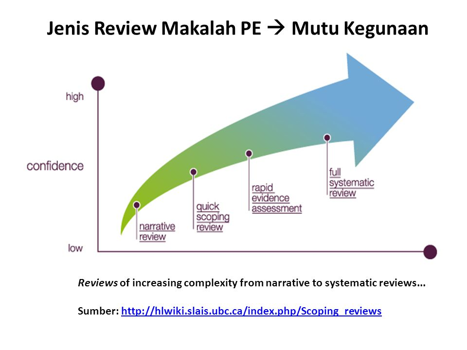 Reviews of increasing complexity from narrative to systematic reviews... Sumber: http://hlwiki.slais.ubc.ca/index.php/Scoping_reviewshttp://hlwiki.sla