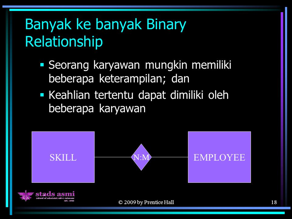 © 2009 by Prentice Hall18 Banyak ke banyak Binary Relationship  Seorang karyawan mungkin memiliki beberapa keterampilan; dan  Keahlian tertentu dapat dimiliki oleh beberapa karyawan SKILLEMPLOYEE N:M