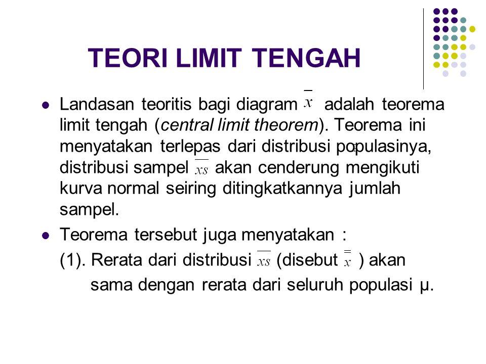 TEORI LIMIT TENGAH Landasan teoritis bagi diagram adalah teorema limit tengah (central limit theorem). Teorema ini menyatakan terlepas dari distribusi