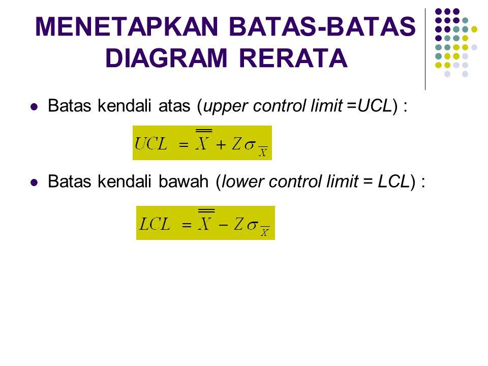 MENETAPKAN BATAS-BATAS DIAGRAM RERATA Batas kendali atas (upper control limit =UCL) : Batas kendali bawah (lower control limit = LCL) :
