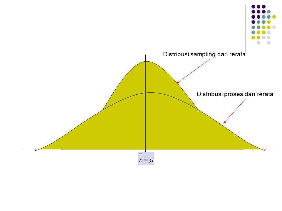 Distribusi sampling dari rerata Distribusi proses dari rerata