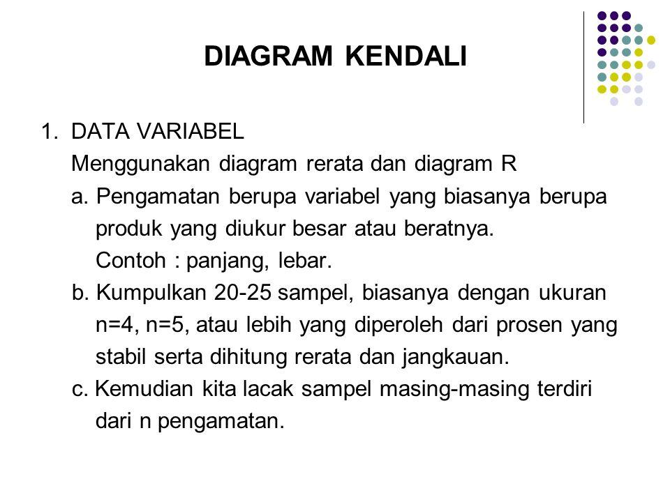 DIAGRAM KENDALI 1. DATA VARIABEL Menggunakan diagram rerata dan diagram R a. Pengamatan berupa variabel yang biasanya berupa produk yang diukur besar