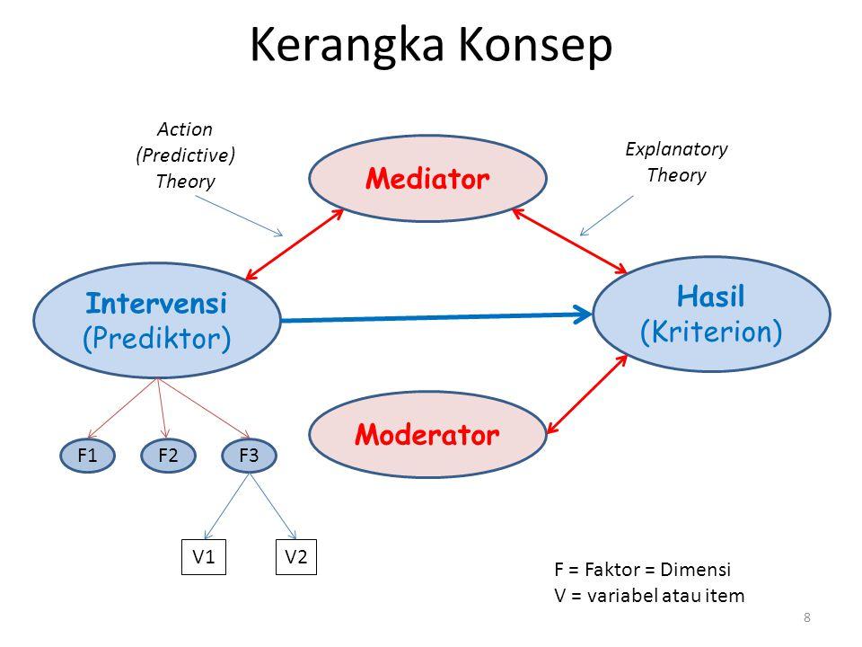 8 Moderator Intervensi (Prediktor) Hasil (Kriterion) Mediator V2V2V1 Explanatory Theory Kerangka Konsep F1F3F2 F = Faktor = Dimensi V = variabel atau