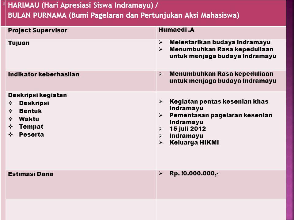 1 HARIMAU (Hari Apresiasi Siswa Indramayu) / BULAN PURNAMA (Bumi Pagelaran dan Pertunjukan Aksi Mahasiswa) Project Supervisor Humaedi.A Tujuan  Meles