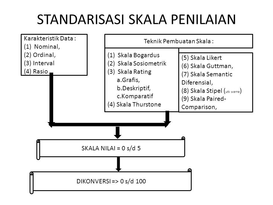 STANDARISASI SKALA PENILAIAN Karakteristik Data : (1)Nominal, (2) Ordinal, (3) Interval (4) Rasio Teknik Pembuatan Skala : (1)Skala Bogardus (2)Skala Sosiometrik (3)Skala Rating a.Grafis, b.Deskriptif, c.Komparatif (4) Skala Thurstone (5) Skala Likert (6) Skala Guttman, (7) Skala Semantic Diferensial, (8) Skala Stipel ( utk warna ) (9) Skala Paired- Comparison, SKALA NILAI = 0 s/d 5 DIKONVERSI => 0 s/d 100
