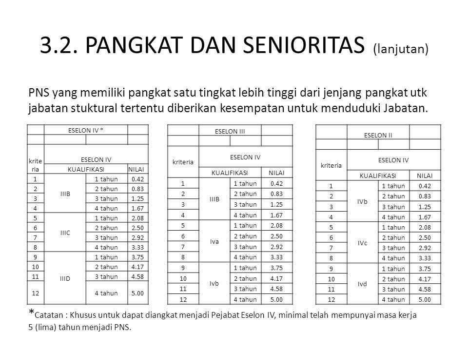 3.2. PANGKAT DAN SENIORITAS (lanjutan) PNS yang memiliki pangkat satu tingkat lebih tinggi dari jenjang pangkat utk jabatan stuktural tertentu diberik