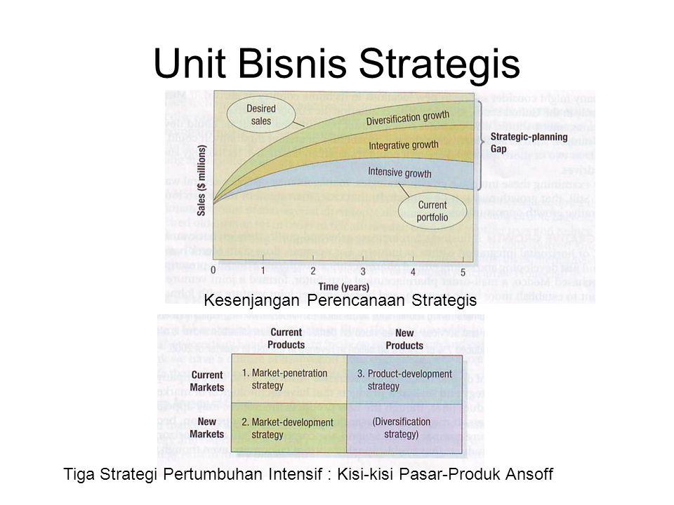 Unit Bisnis Strategis Tiga Strategi Pertumbuhan Intensif : Kisi-kisi Pasar-Produk Ansoff Kesenjangan Perencanaan Strategis