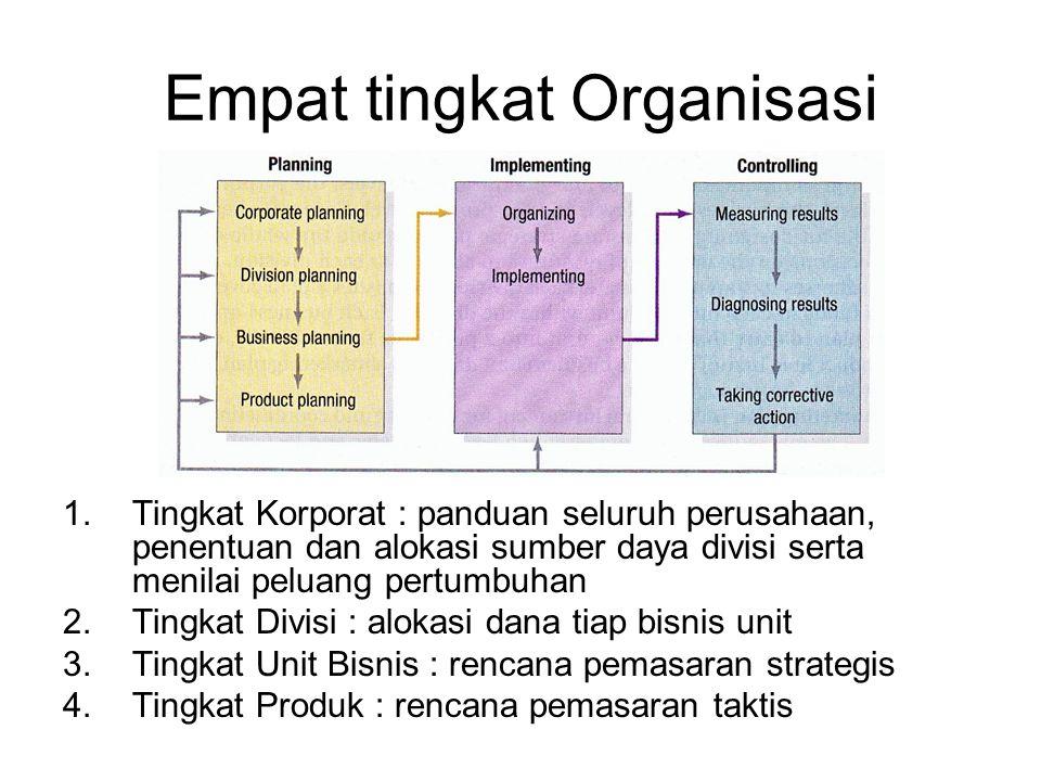 Unit Bisnis Strategis Karakteristik : 1.Merupakan satu bisnis tunggal atau kumpulan bisnis yang berhubungan ayng dapat direncanakan terpisah dari bagian perusahaan lain 2.Mempunyai kelompok pesaing sendiri 3.Mempunyai manajer yang bertanggungjawab atas perencanaan strategis, kinerja laba, dan mengendalikan sebagian besar faktor yang mempengaruhi laba