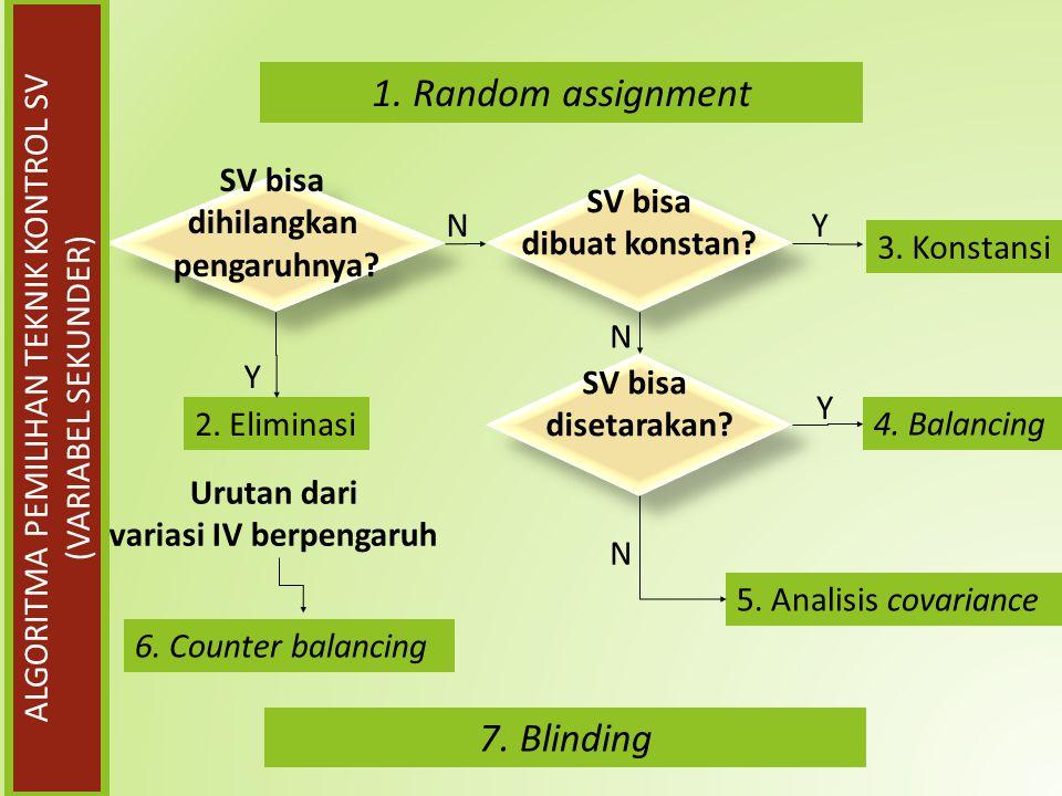 5. Analisis covariance 2. Eliminasi SV bisa dihilangkan pengaruhnya? SV bisa dihilangkan pengaruhnya? Y N 3. Konstansi 4. Balancing SV bisa dibuat kon