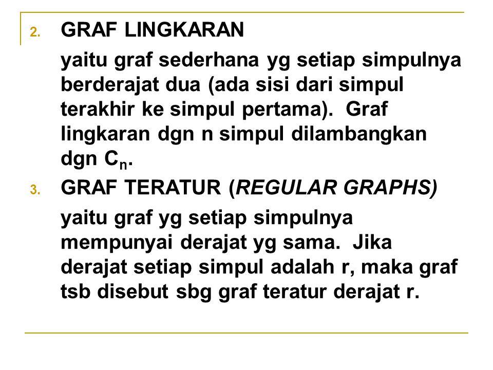 2. GRAF LINGKARAN yaitu graf sederhana yg setiap simpulnya berderajat dua (ada sisi dari simpul terakhir ke simpul pertama). Graf lingkaran dgn n simp