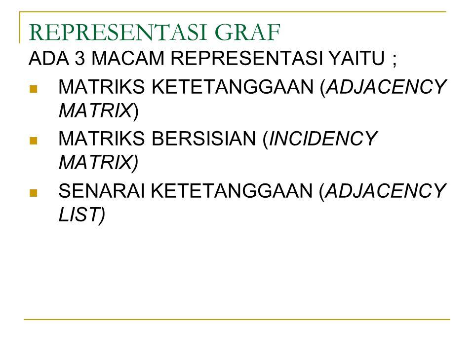 REPRESENTASI GRAF ADA 3 MACAM REPRESENTASI YAITU ; MATRIKS KETETANGGAAN (ADJACENCY MATRIX) MATRIKS BERSISIAN (INCIDENCY MATRIX) SENARAI KETETANGGAAN (