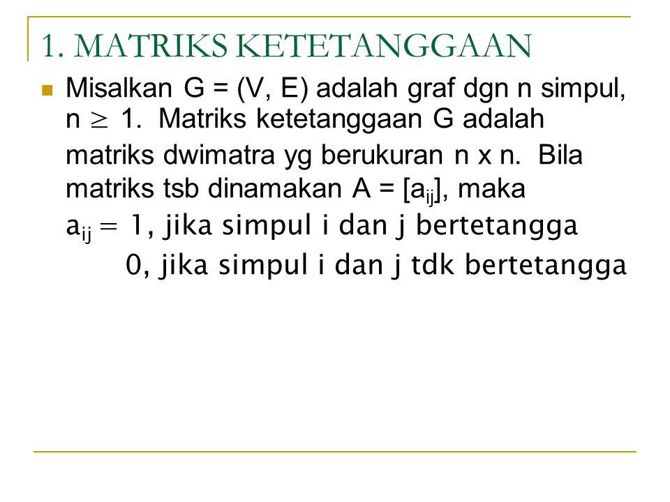 1. MATRIKS KETETANGGAAN Misalkan G = (V, E) adalah graf dgn n simpul, n ≥ 1. Matriks ketetanggaan G adalah matriks dwimatra yg berukuran n x n. Bila m