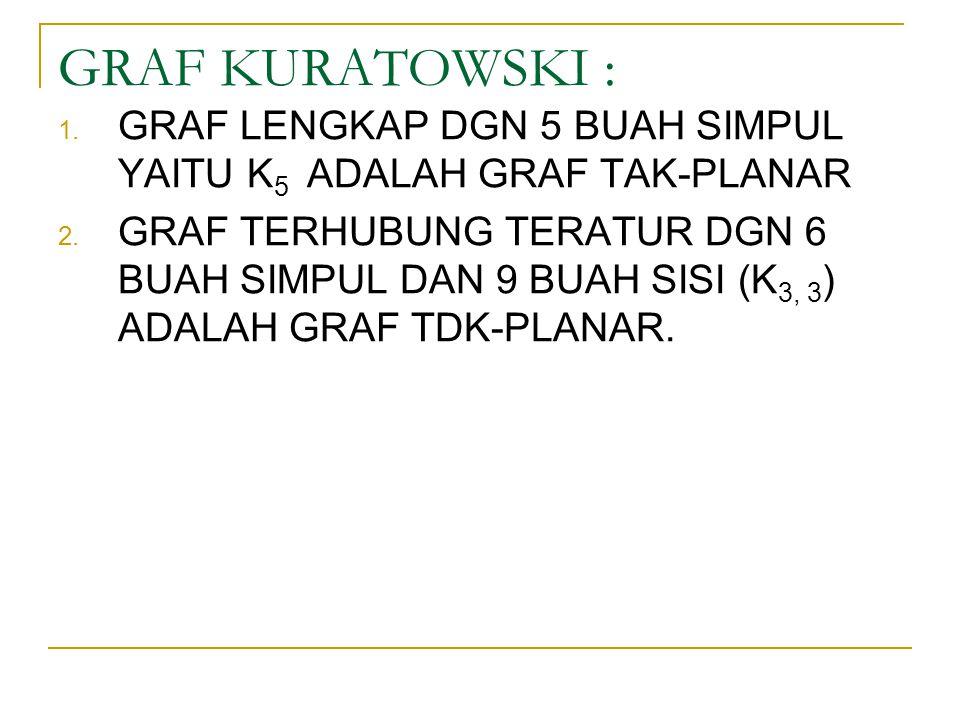 GRAF KURATOWSKI : 1. GRAF LENGKAP DGN 5 BUAH SIMPUL YAITU K 5 ADALAH GRAF TAK-PLANAR 2. GRAF TERHUBUNG TERATUR DGN 6 BUAH SIMPUL DAN 9 BUAH SISI (K 3,