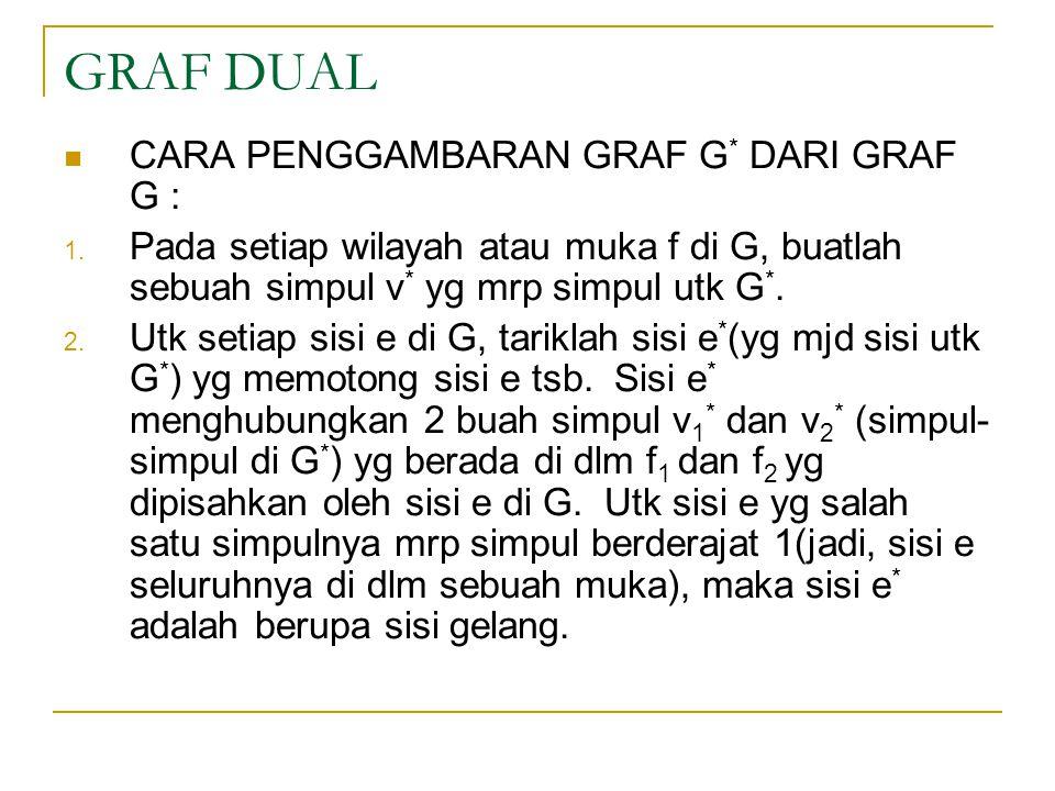GRAF DUAL CARA PENGGAMBARAN GRAF G * DARI GRAF G : 1. Pada setiap wilayah atau muka f di G, buatlah sebuah simpul v * yg mrp simpul utk G *. 2. Utk se