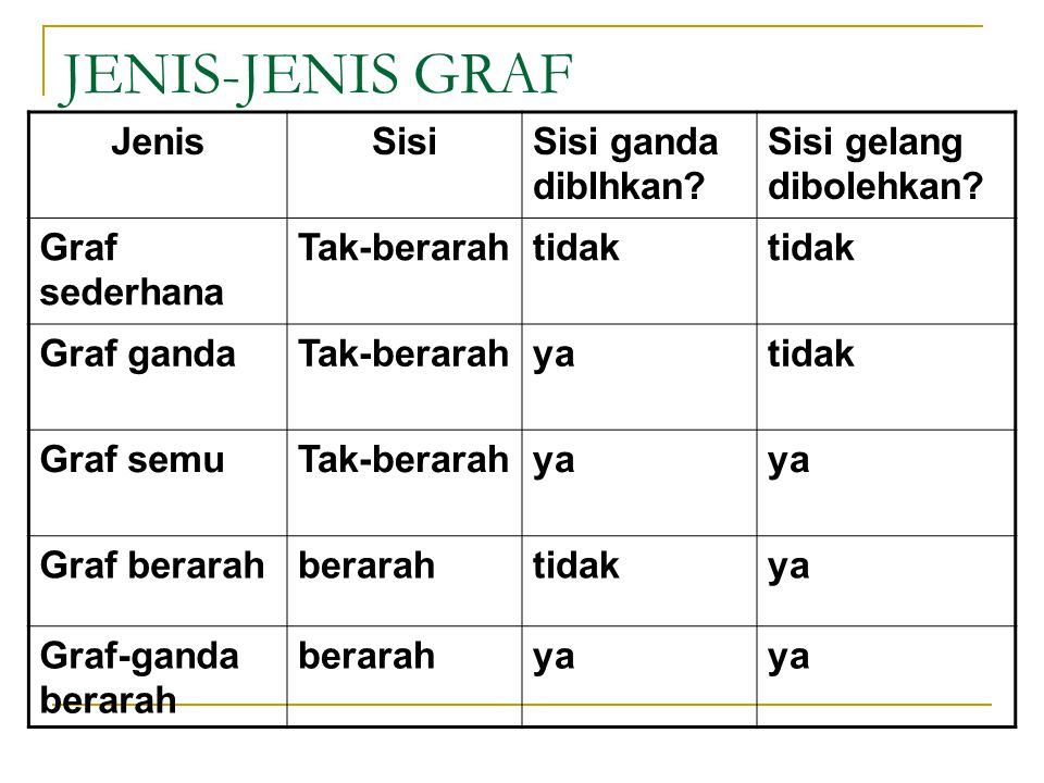 JENIS-JENIS GRAF JenisSisiSisi ganda diblhkan.Sisi gelang dibolehkan.
