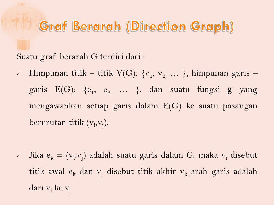 Suatu graf berarah G terdiri dari : Himpunan titik – titik V(G): {v 1, v 2, … }, himpunan garis – garis E(G): {e 1, e 2, … }, dan suatu fungsi g yang mengawankan setiap garis dalam E(G) ke suatu pasangan berurutan titik (v i,v j ).