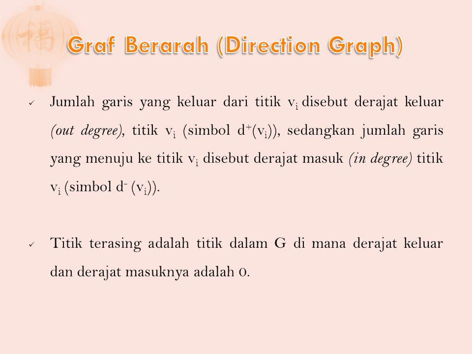 Jumlah garis yang keluar dari titik v i disebut derajat keluar (out degree), titik v i (simbol d + (v i )), sedangkan jumlah garis yang menuju ke titik v i disebut derajat masuk (in degree) titik v i (simbol d - (v i )).