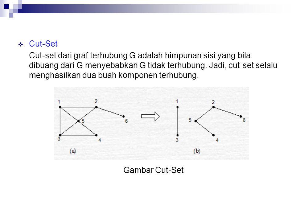  Cut-Set Cut-set dari graf terhubung G adalah himpunan sisi yang bila dibuang dari G menyebabkan G tidak terhubung. Jadi, cut-set selalu menghasilkan