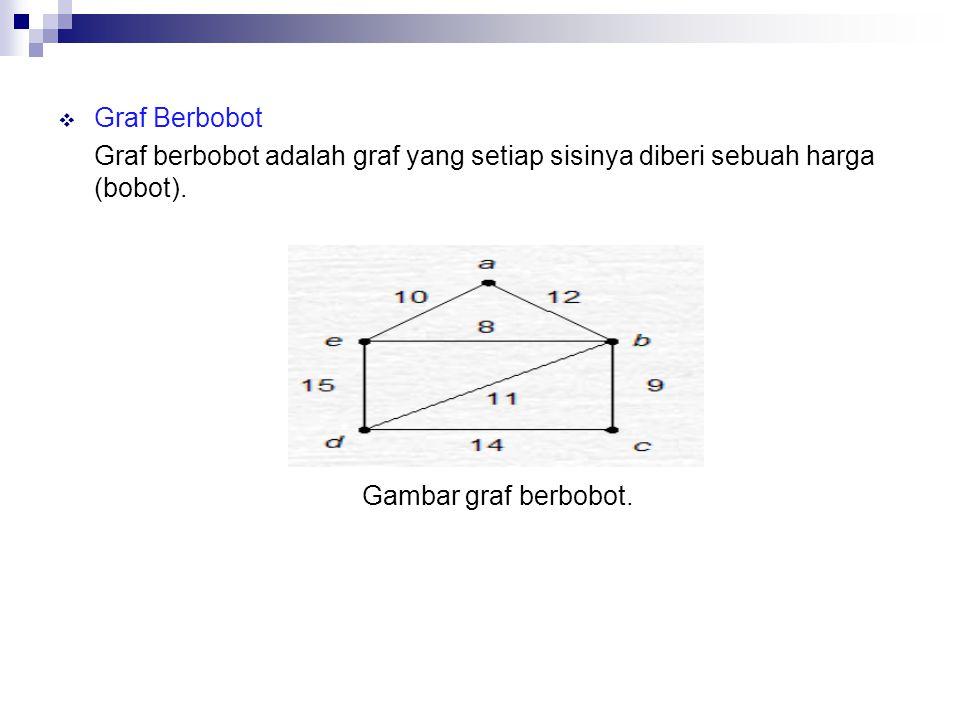  Graf Berbobot Graf berbobot adalah graf yang setiap sisinya diberi sebuah harga (bobot). Gambar graf berbobot.
