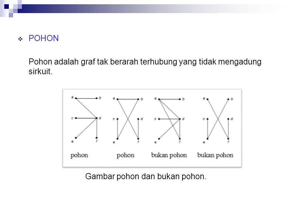  POHON Pohon adalah graf tak berarah terhubung yang tidak mengadung sirkuit.