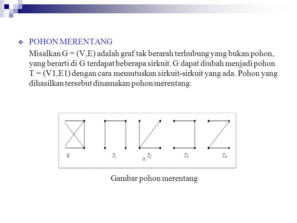  POHON MERENTANG Misalkan G = (V,E) adalah graf tak berarah terhubung yang bukan pohon, yang berarti di G terdapat beberapa sirkuit. G dapat diubah m
