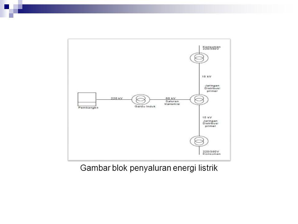 Gambar blok penyaluran energi listrik