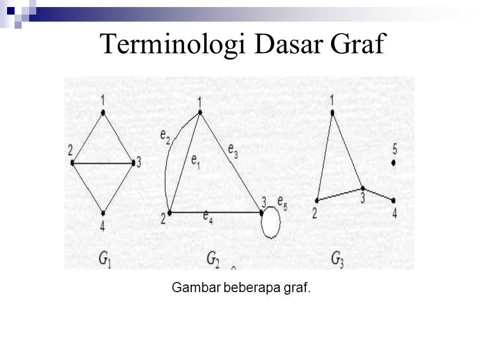 Terminologi Dasar Graf Gambar beberapa graf.