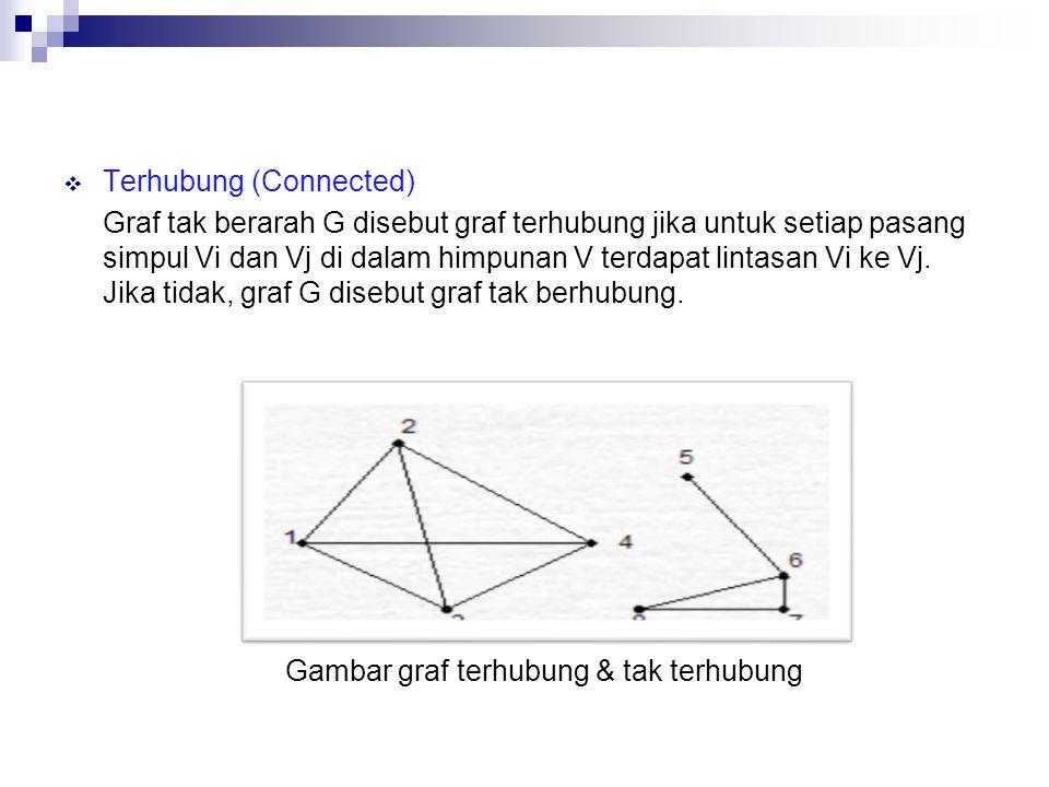  Terhubung (Connected) Graf tak berarah G disebut graf terhubung jika untuk setiap pasang simpul Vi dan Vj di dalam himpunan V terdapat lintasan Vi ke Vj.
