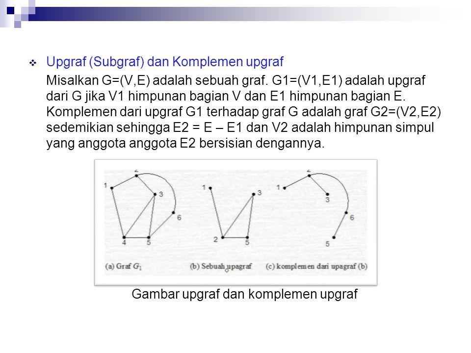  Upgraf (Subgraf) dan Komplemen upgraf Misalkan G=(V,E) adalah sebuah graf. G1=(V1,E1) adalah upgraf dari G jika V1 himpunan bagian V dan E1 himpunan