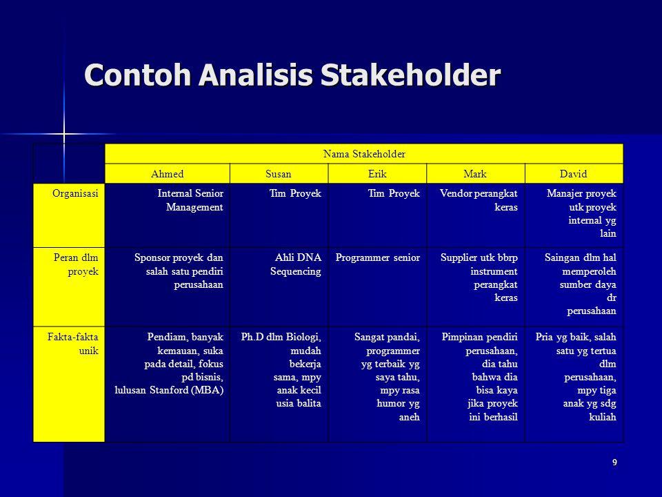 9 Contoh Analisis Stakeholder Nama Stakeholder AhmedSusanErikMarkDavid OrganisasiInternal Senior Management Tim Proyek Vendor perangkat keras Manajer