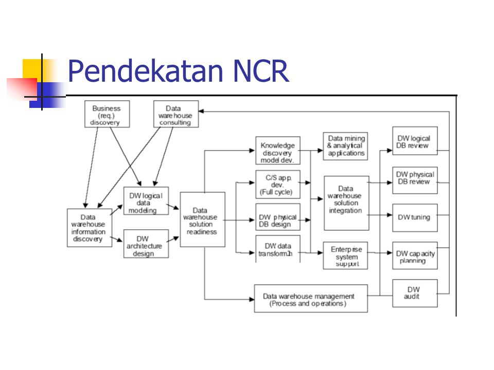 Pendekatan NCR