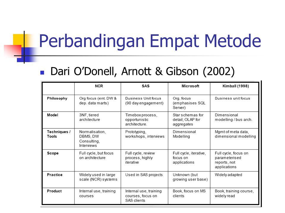 Perbandingan Empat Metode Dari O'Donell, Arnott & Gibson (2002)