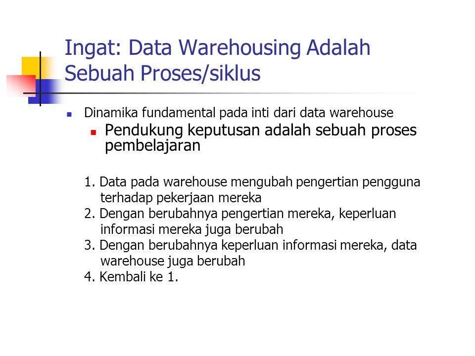 Ingat: Data Warehousing Adalah Sebuah Proses/siklus Dinamika fundamental pada inti dari data warehouse Pendukung keputusan adalah sebuah proses pembel