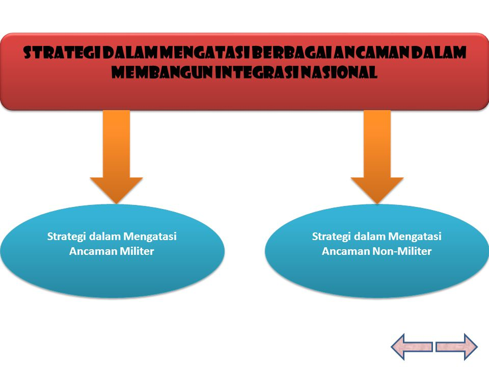 Strategi dalam Mengatasi Berbagai Ancaman Dalam Membangun Integrasi Nasional Strategi dalam Mengatasi Berbagai Ancaman Dalam Membangun Integrasi Nasio
