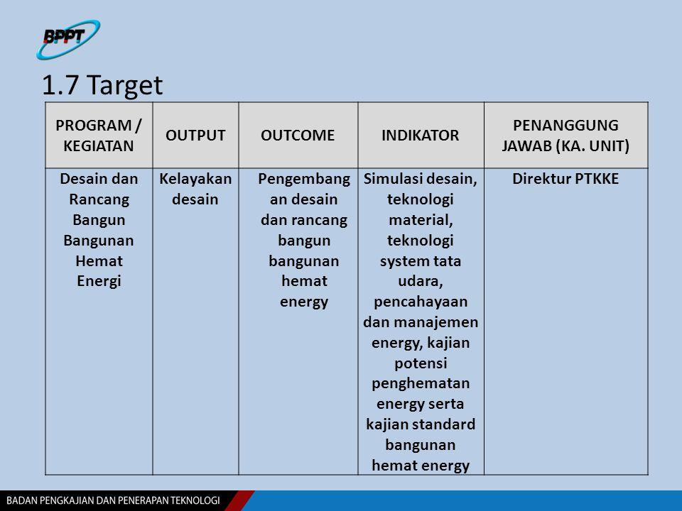 1.7 Target PROGRAM / KEGIATAN OUTPUTOUTCOMEINDIKATOR PENANGGUNG JAWAB (KA. UNIT) Desain dan Rancang Bangun Bangunan Hemat Energi Kelayakan desain Peng