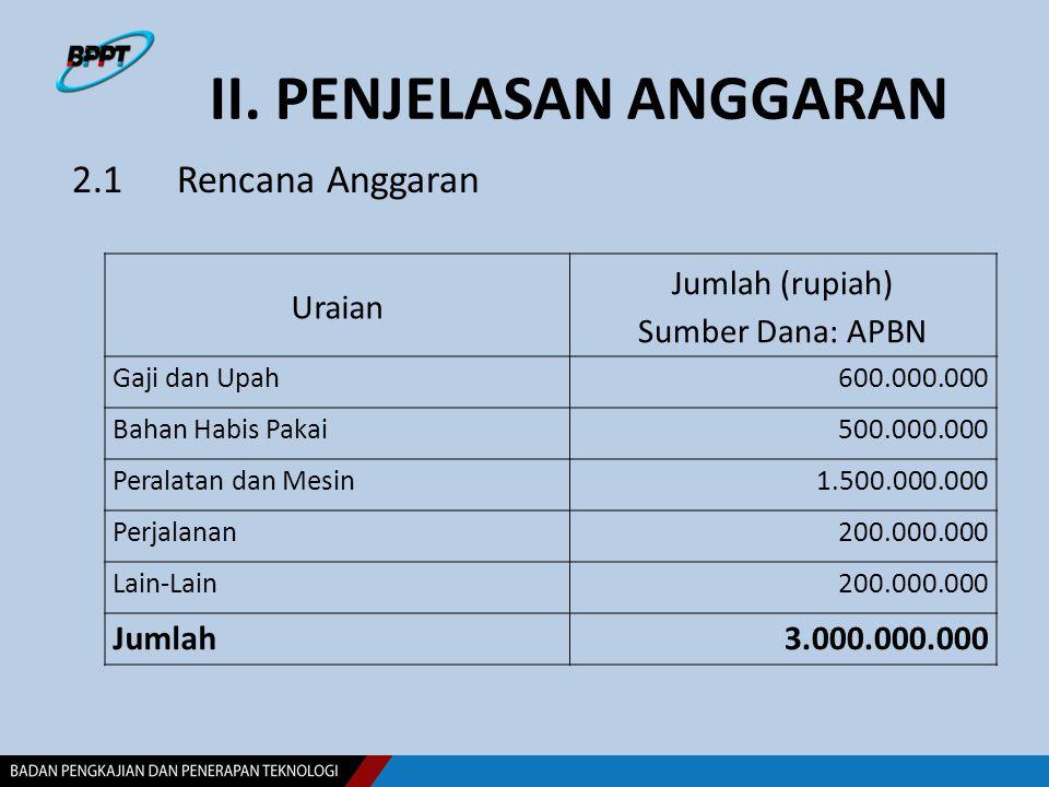 II. PENJELASAN ANGGARAN 2.1 Rencana Anggaran Uraian Jumlah (rupiah) Sumber Dana: APBN Gaji dan Upah600.000.000 Bahan Habis Pakai500.000.000 Peralatan