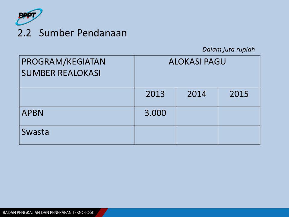 2.2 Sumber Pendanaan PROGRAM/KEGIATAN SUMBER REALOKASI ALOKASI PAGU 201320142015 APBN3.000 Swasta Dalam juta rupiah