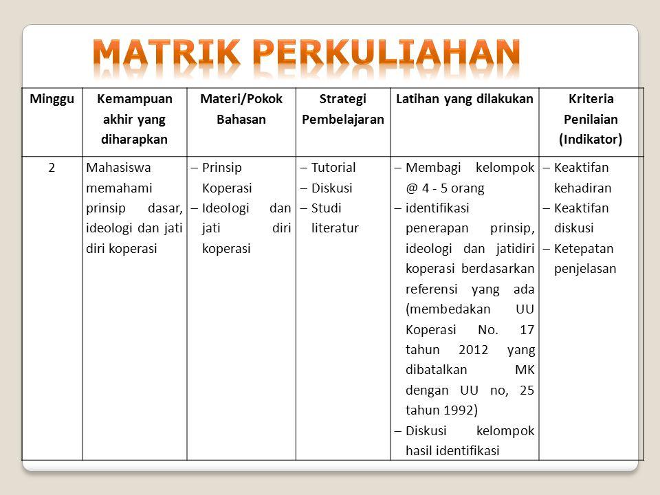 Minggu Kemampuan akhir yang diharapkan Materi/Pokok Bahasan Strategi Pembelajaran Latihan yang dilakukan Kriteria Penilaian (Indikator) 3Mahasiswa mampu memahami fungsi koperasi, asas dan sendi dasar koperasi serta dapat mengidentifikasi berbagai jenis koperasi  Fungsi Koperasi di Indonesia,  Azas dan Sendi Dasar Koperasi di Indonesia  Jenis, bentuk dan cara penjenjangan  Tutorial  Diskusi  Studi literatur  Membagi kelompok @ 4 - 5 orang  Membuat paper identifikasi fungsi koperasi berdasarkan jenis, bentuk dan jenjangnya menggunakan referensi yang ada  diskusi kelompok hasil identifikasi  Keaktifan kehadiran  Keaktifan diskusi  Ketepatan penjelasan
