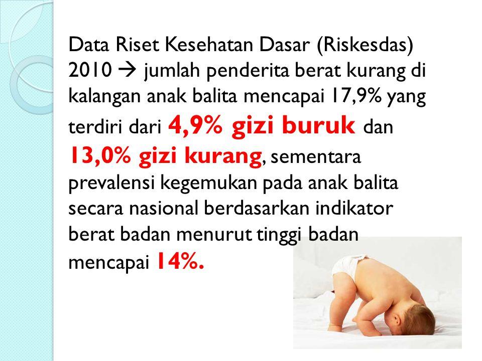 Data Riset Kesehatan Dasar (Riskesdas) 2010  jumlah penderita berat kurang di kalangan anak balita mencapai 17,9% yang terdiri dari 4,9% gizi buruk d