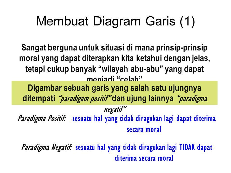 Membuat Diagram Garis (1) Sangat berguna untuk situasi di mana prinsip-prinsip moral yang dapat diterapkan kita ketahui dengan jelas, tetapi cukup ban