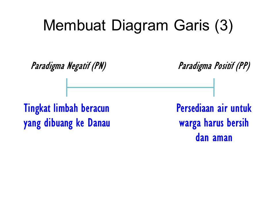 Membuat Diagram Garis (3) Persediaan air untuk warga harus bersih dan aman Paradigma Positif (PP)Paradigma Negatif (PN) Tingkat limbah beracun yang di