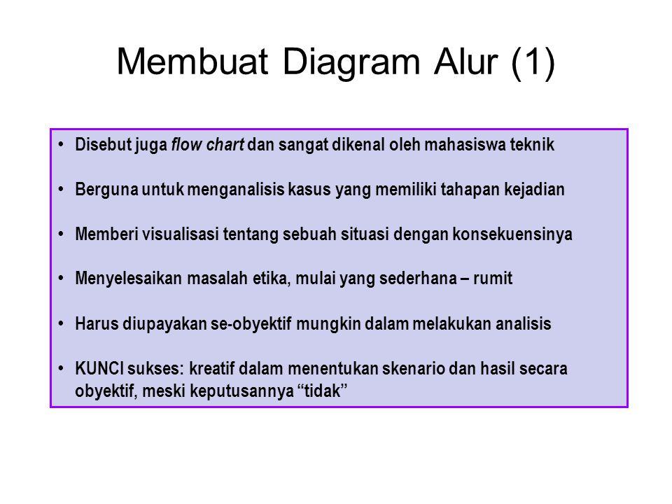 Membuat Diagram Alur (1) Disebut juga flow chart dan sangat dikenal oleh mahasiswa teknik Berguna untuk menganalisis kasus yang memiliki tahapan kejad
