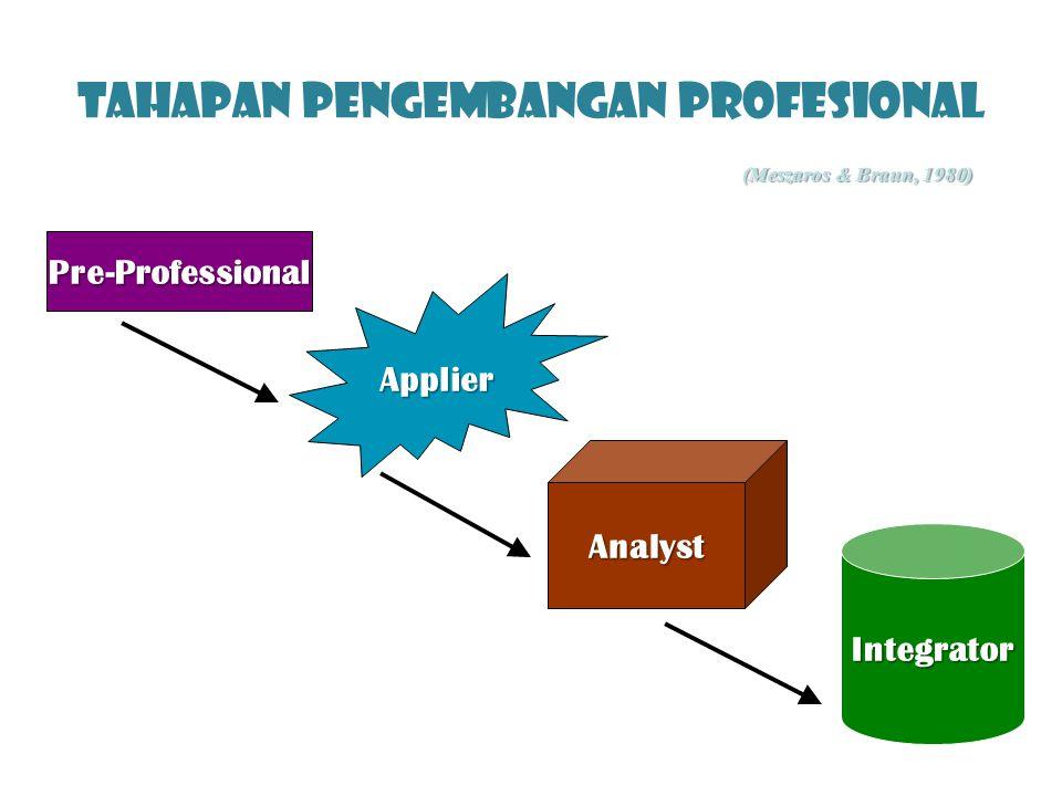 Tahapan Pengembangan Profesional Pre-Professional Applier Analyst Integrator (Meszaros & Braun, 1980)